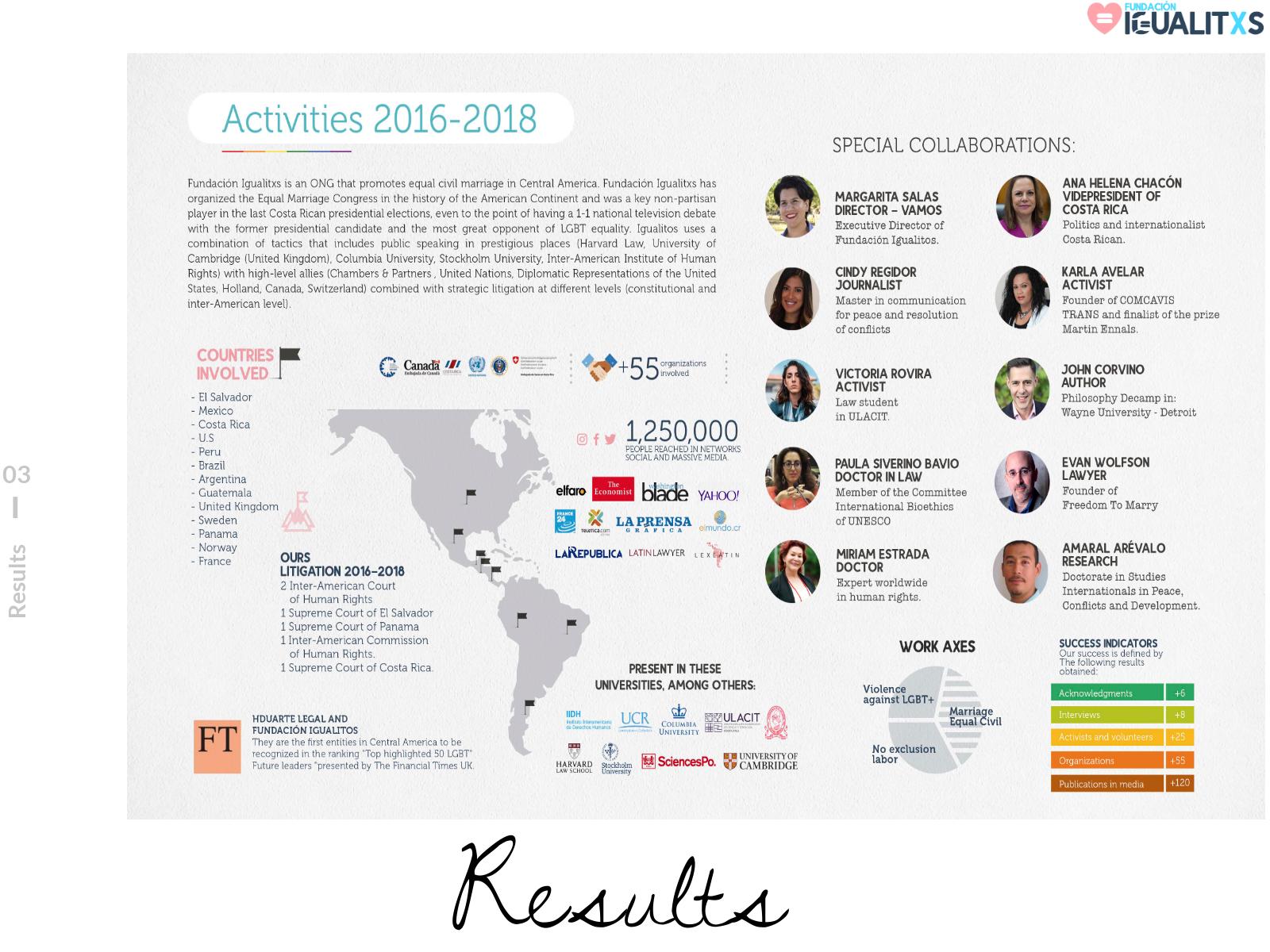 Fundacion Igualitos-Igualitos-Ana-Helena-Chacón-Karla-Avelar-Miriam-Estrada-Castrillo-Margarita-Salas-Paula-Siverino-Bavio-Herman-Duarte-Costa-Rica-The-Economist-Harvard