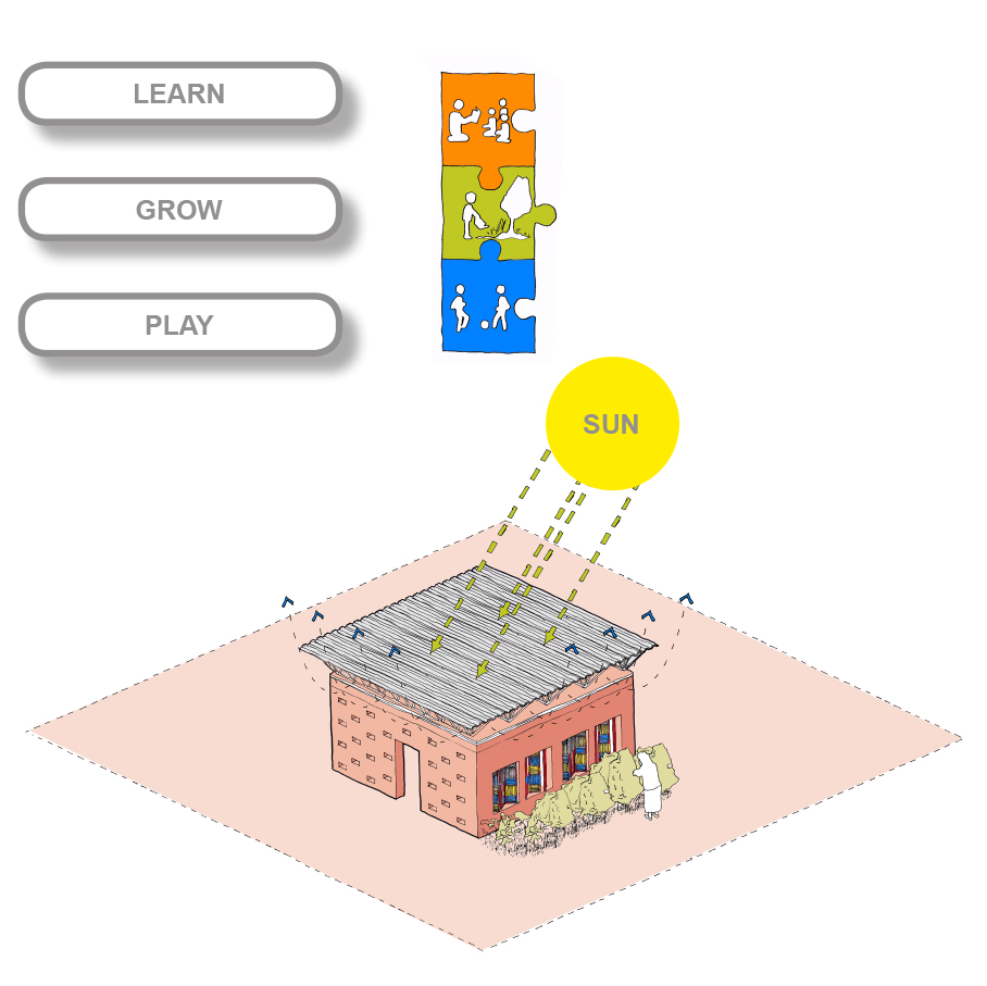 L'école Puzzle/Puzzle School   Heat - The roof is raised from the building preventing classrooms from overheating Ventilation - This allows openings at the top of the walls for hot air to escape Construction - Construction remains simple and efficient while ensuring a longer building life