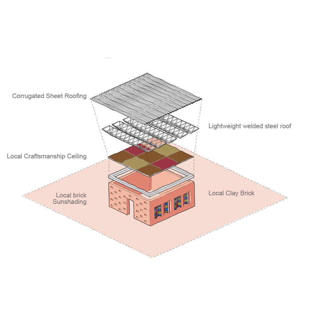 Modular School Formula Construction Sketch