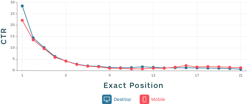 movehq-ctr-linegraph.png