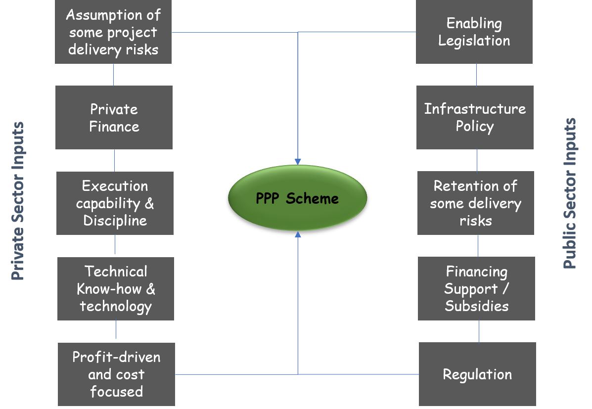 PPP Model 2.png