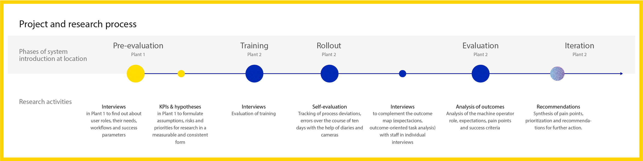 Example of a research plan for an evaluation of a newly introduced production process in two plants. Insights gathered from interviews and diary studies helped us to evaluate the process and express recommendation for development of IT tools.