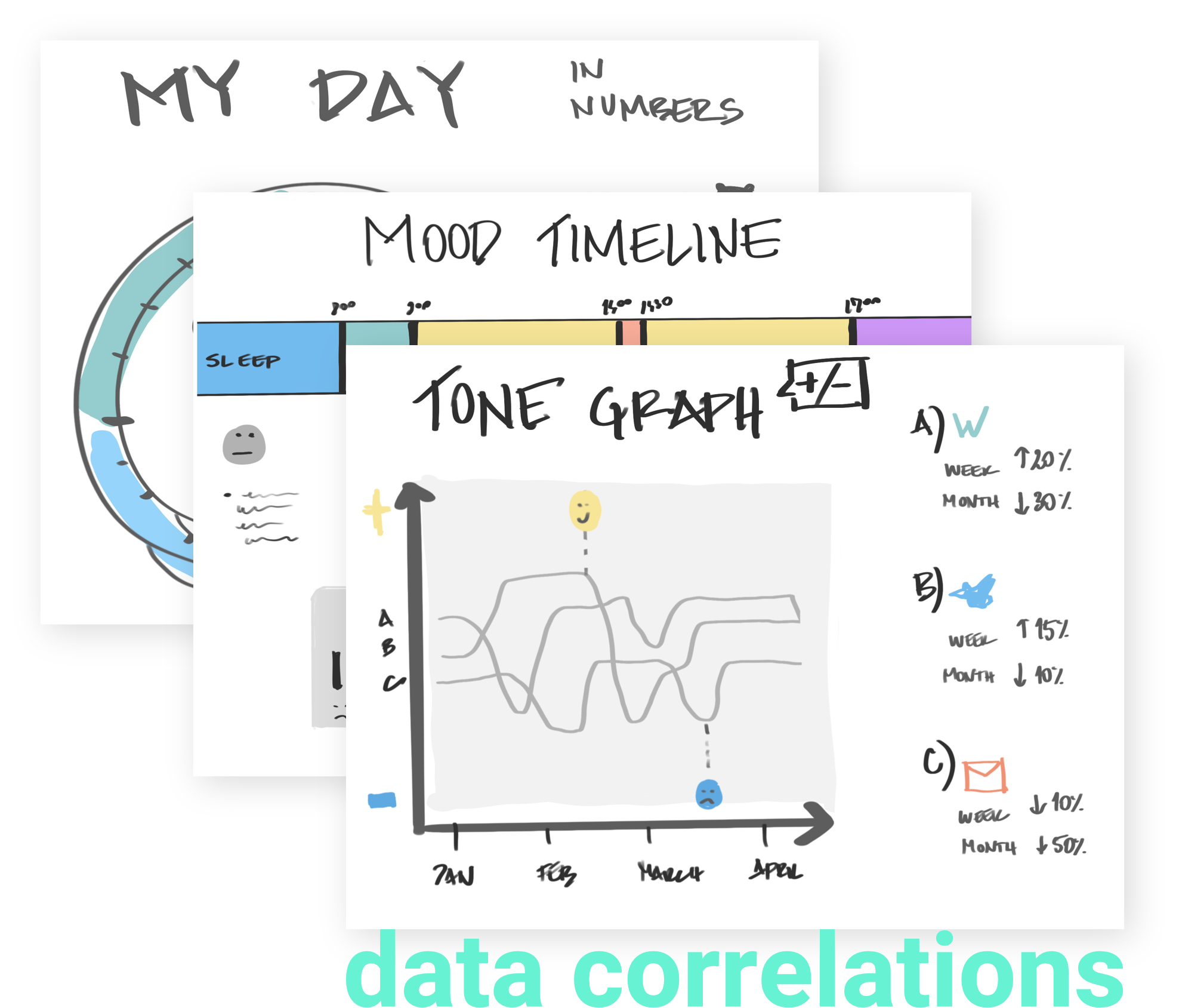 The tone graph compares your tone of writing and your mood rating to make you aware of how your mood influences your communication.