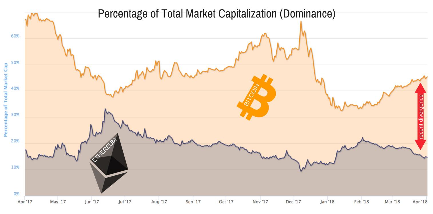 Graph from  coinmarketcap