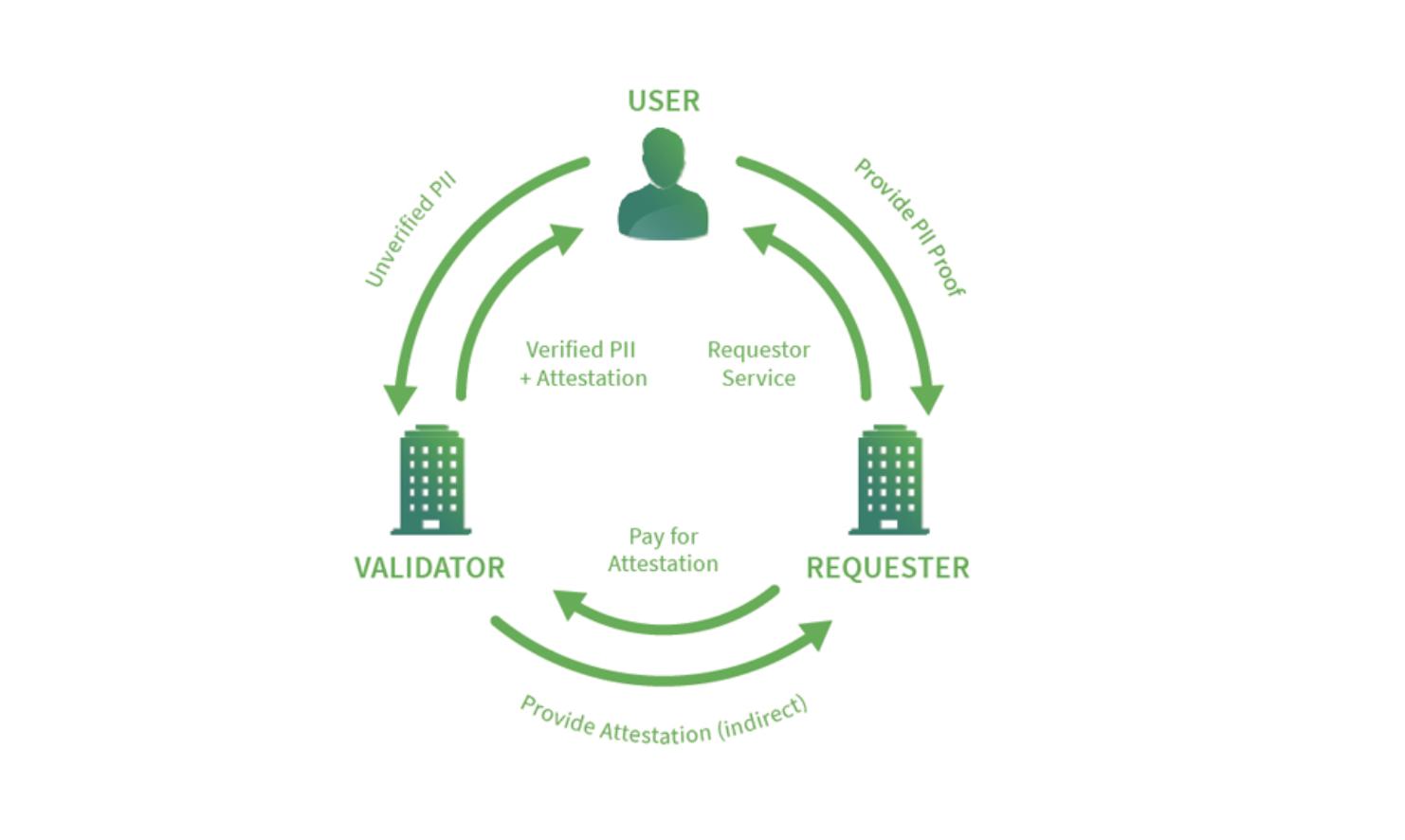 Civic Ecosystem, from https://www.civic.com/blog/staking-cvcs-token-behavior-model/