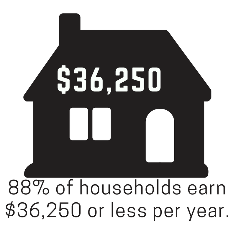 household income.png