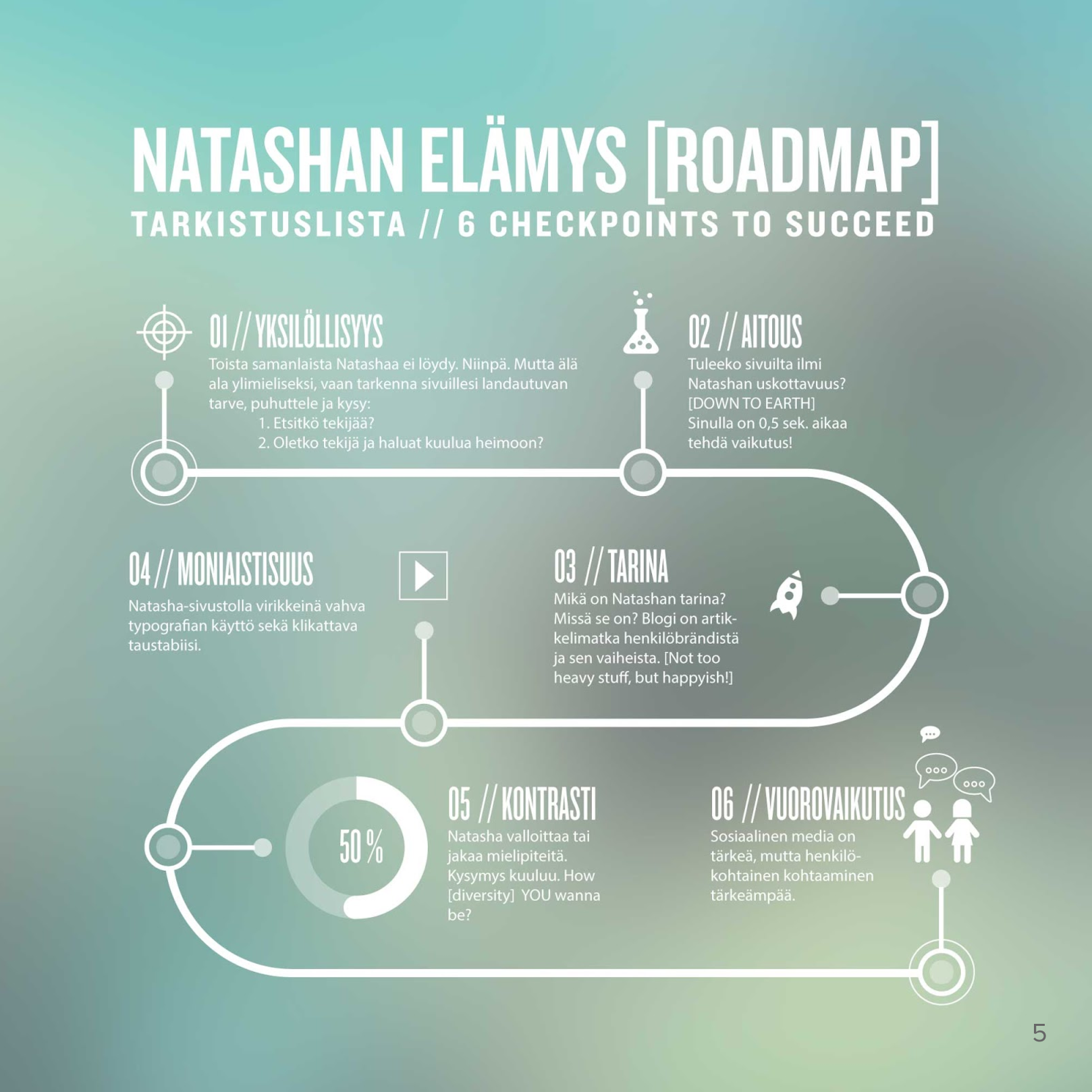 Roadmap | Checklist for Experience