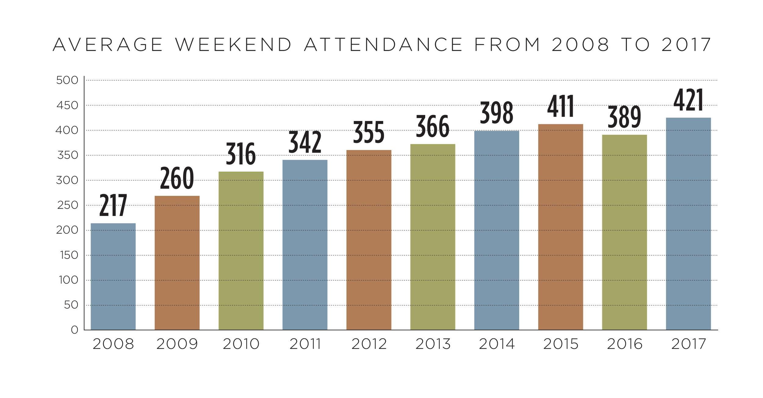 AttendanceGraph.jpg