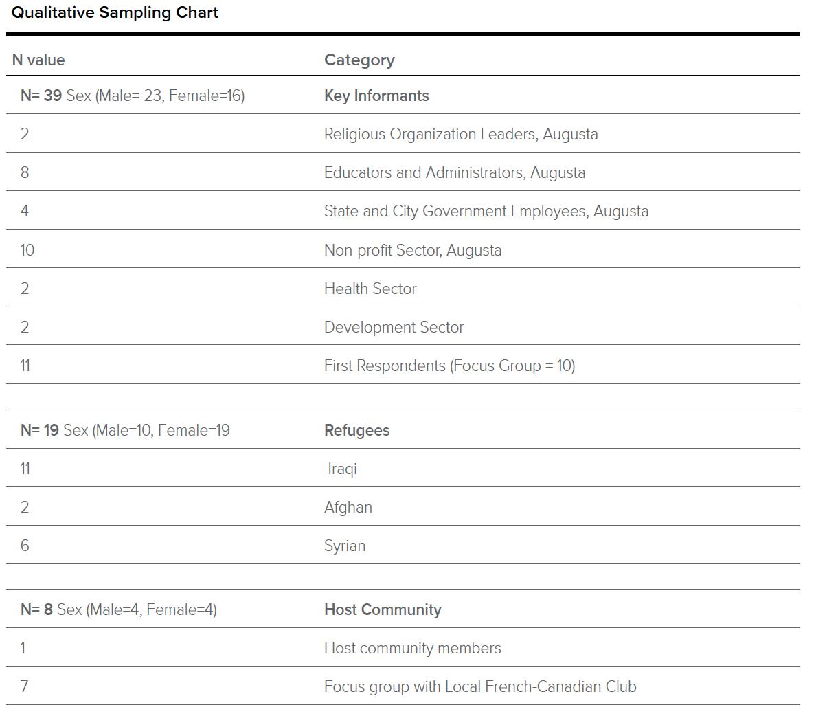 Augusta Sampling Chart.png