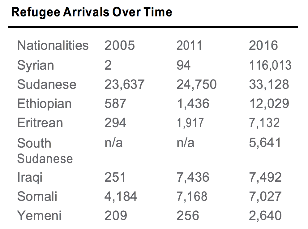 Data from UNHCR 2017. Most official registrations of urban refugee populations are outdated and incomplete, simply because it is difficult to keep track of highly mobile populations.