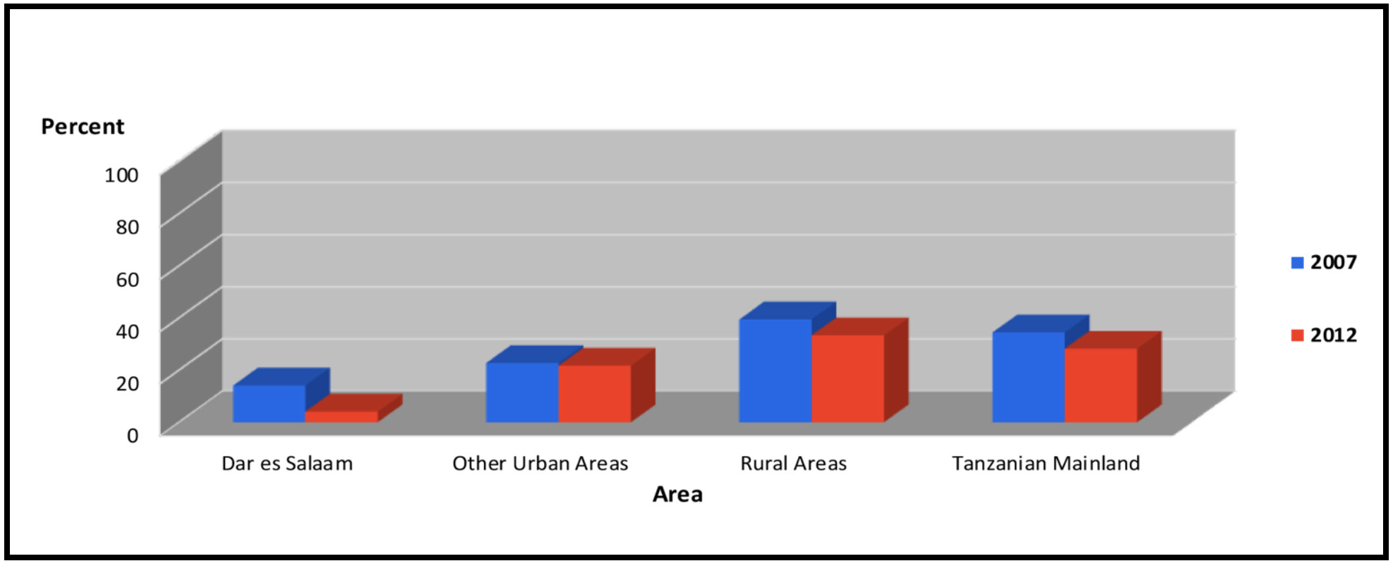 Percentage of population below the basic needs poverty line by area. Data from NBS 2014.