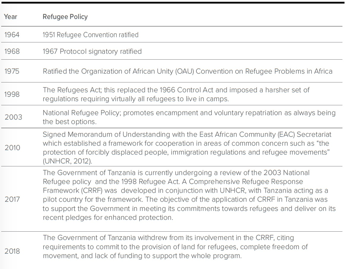 History of refugee policy in Tanzania.