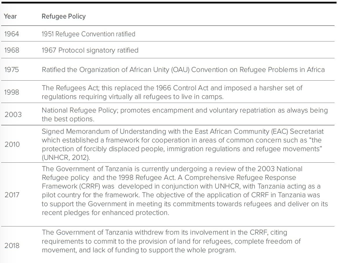 Dar es Salaam — Refugees in Towns