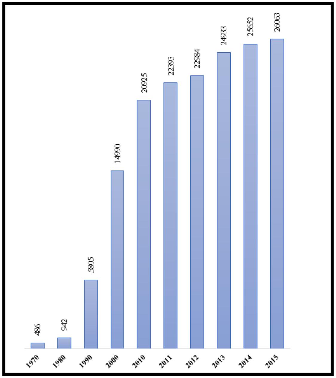 Hispanic or Latino Origin Population in East Boston, 1970- 2015 (US Census Bureau).