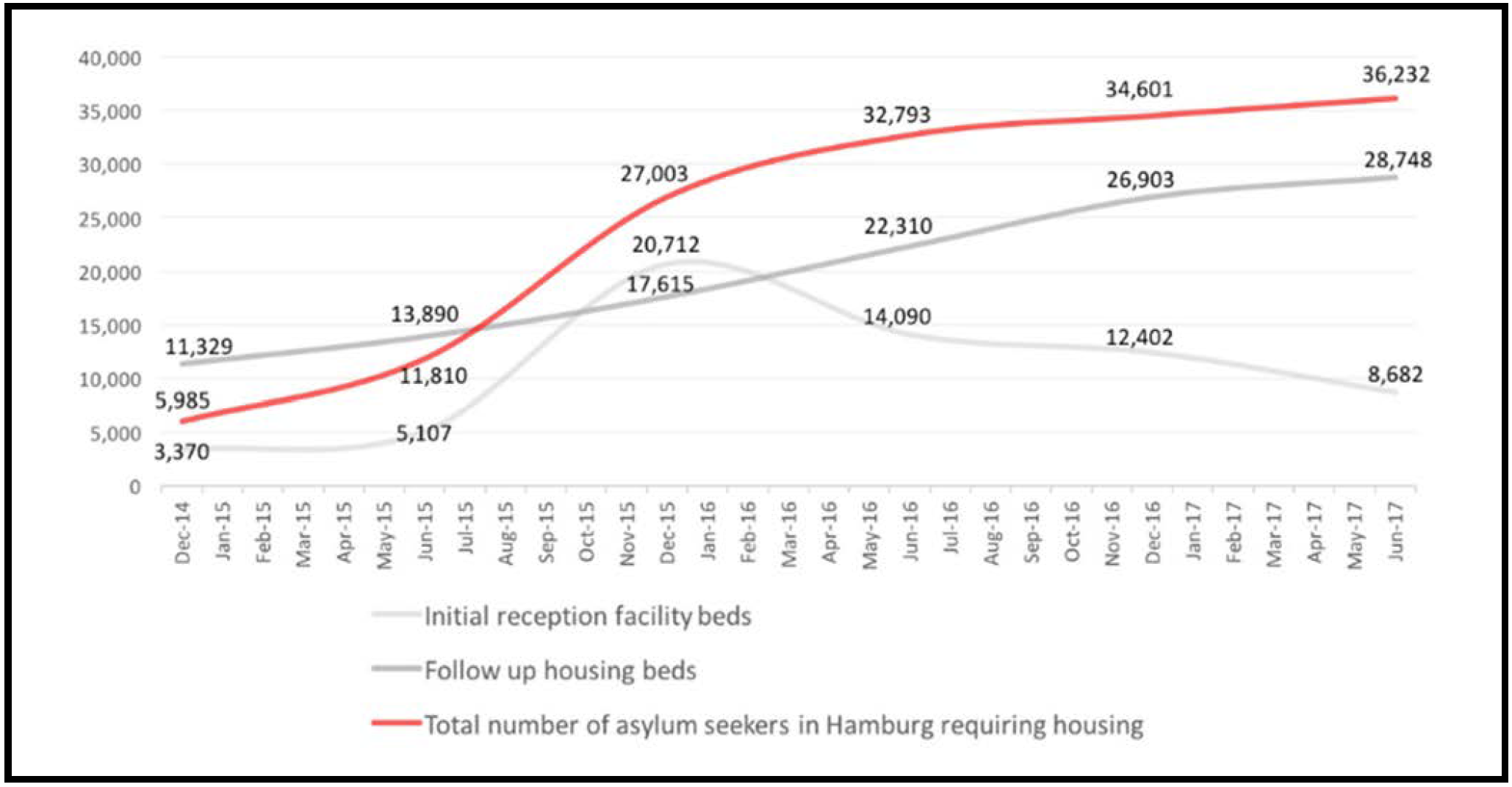 Asylum Seeker Housing in Hamburg, Germany, December 2014 – June 2017, (Central Coordination Unit for Refugees, 2017).