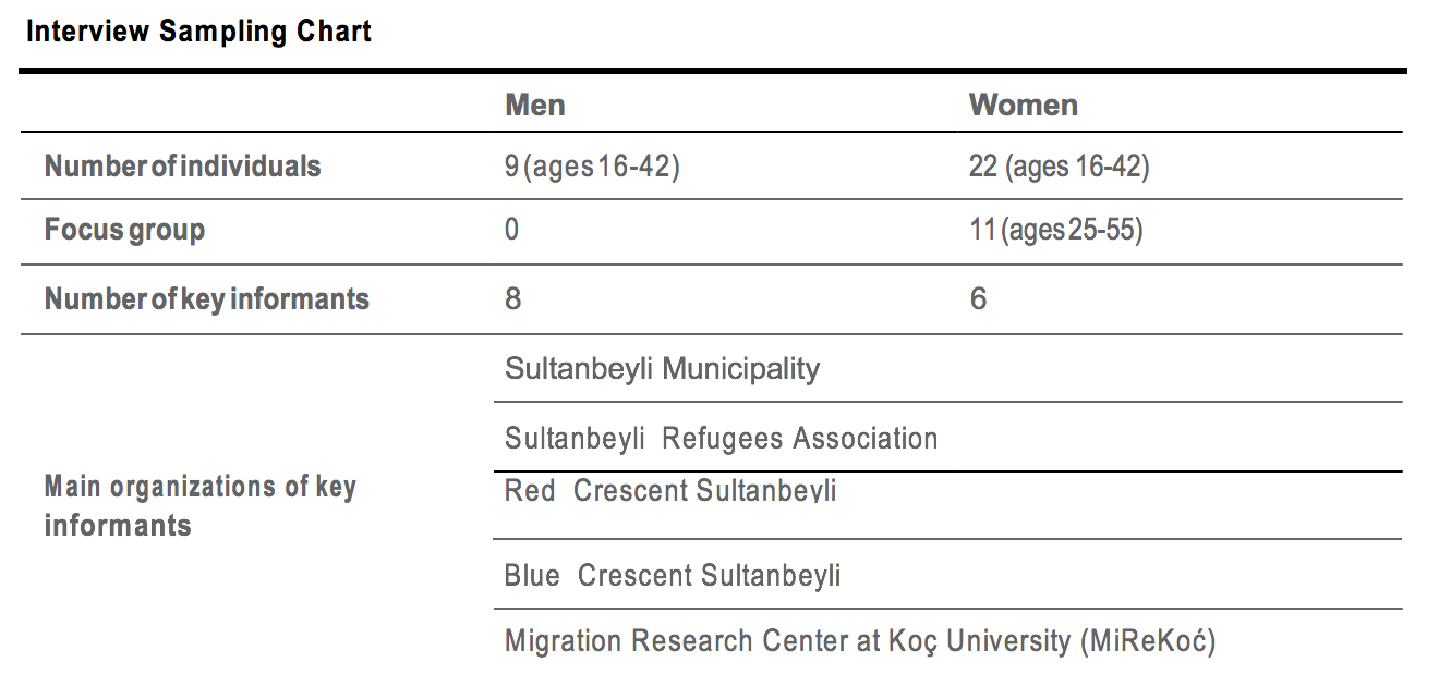Sultanbeyli Sampling Chart.png
