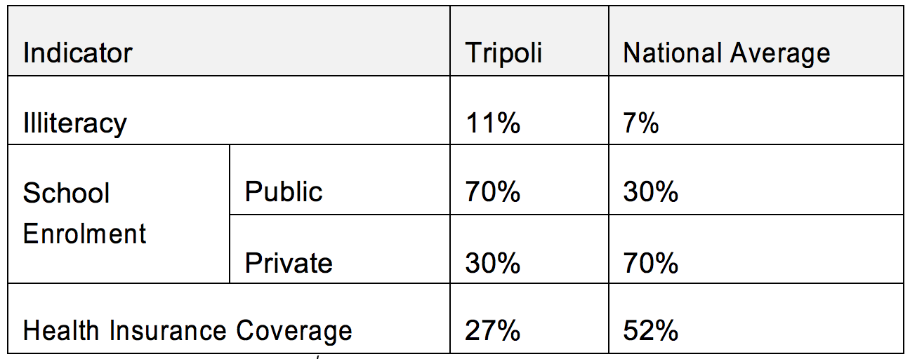Social Demographics in Tripoli Compared to National Averages. Data from Adib Nehmeh.