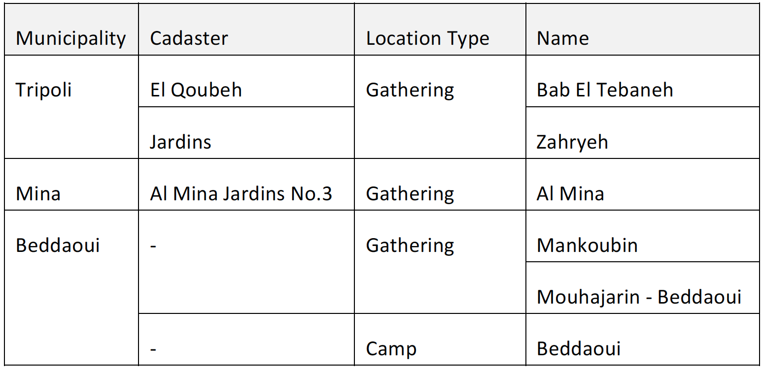 Palestinian Gatherings and Official UNRWA Camps in Tripoli Metropolitan Area. Data from UNRWA, UNDP and UN-Habitat, 2016.