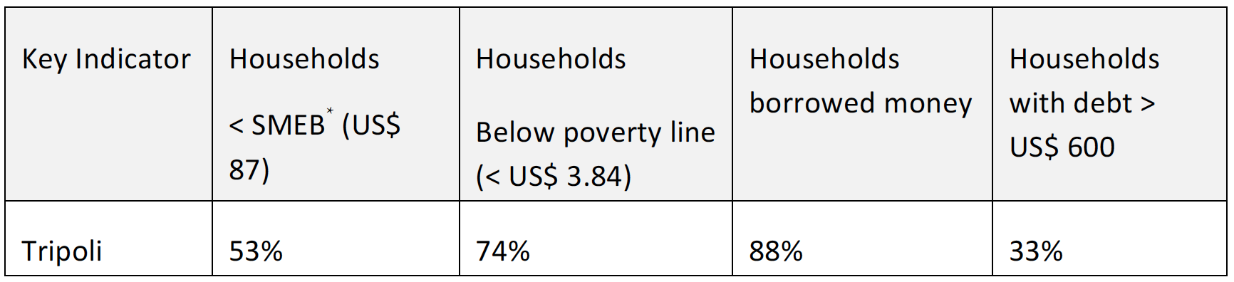 Data from UNICEF, UNHCR & WFP.  *SMEB refers to the Survival Minimum Expenditure Basket, which measures items deemed essential for household survival.
