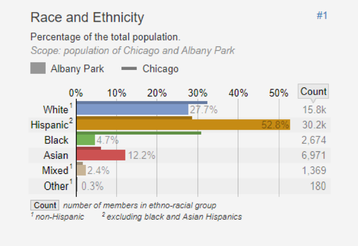 Figure 1: Race and Ethnicity in Albany Park   Albany Park is one of the most diverse neighborhoods in the country. Click to expand. Chart from U.S. Census Bureau,  data available here .