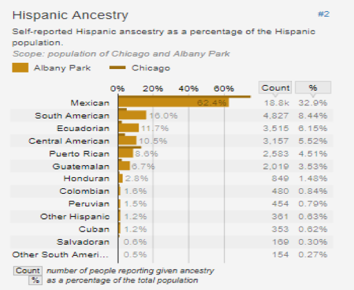 Figure 10: Hispanic Ancestry   Click to enlarge.  Chart from U.S. Census Bureau.