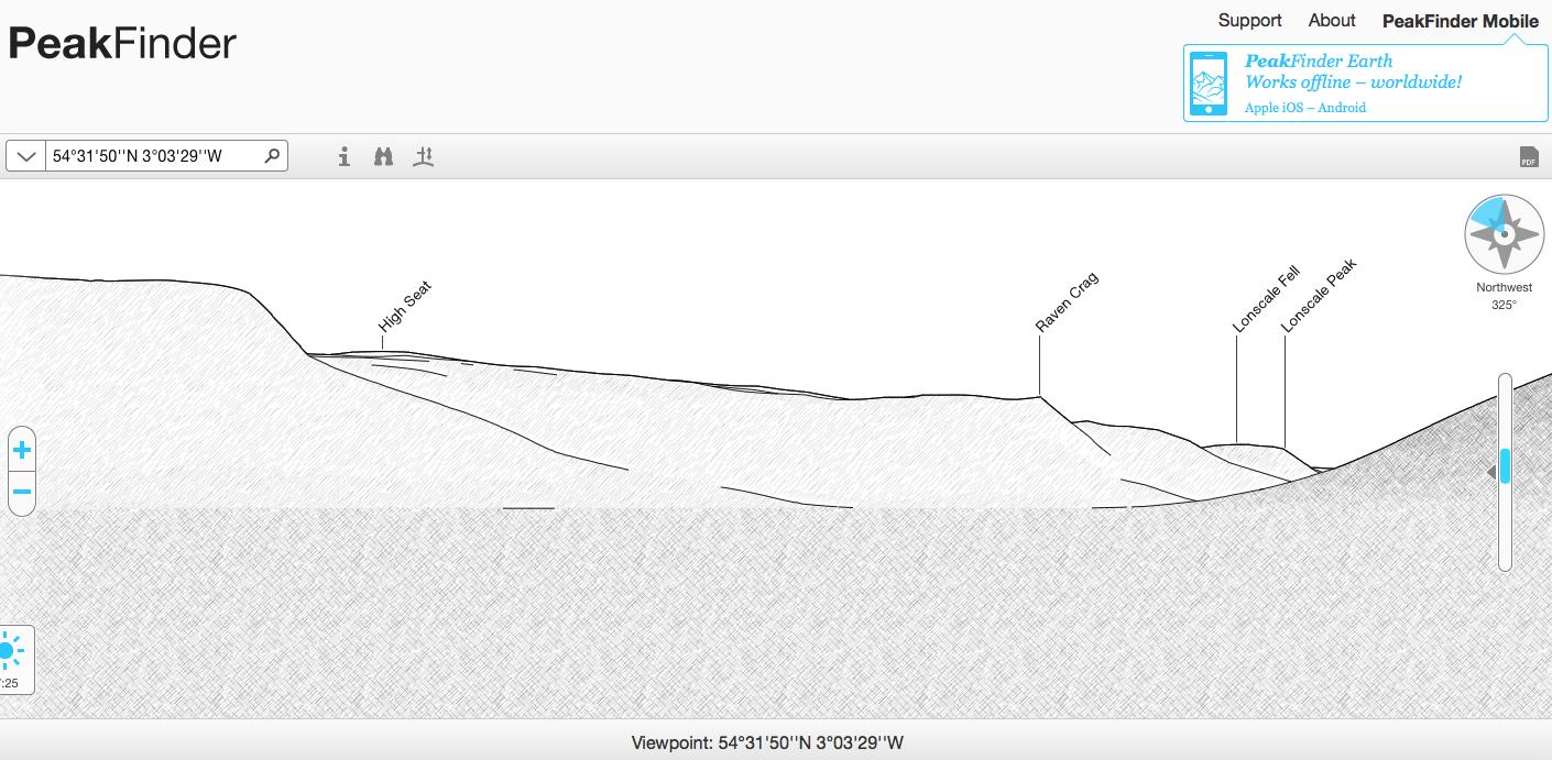 SW terrain profile