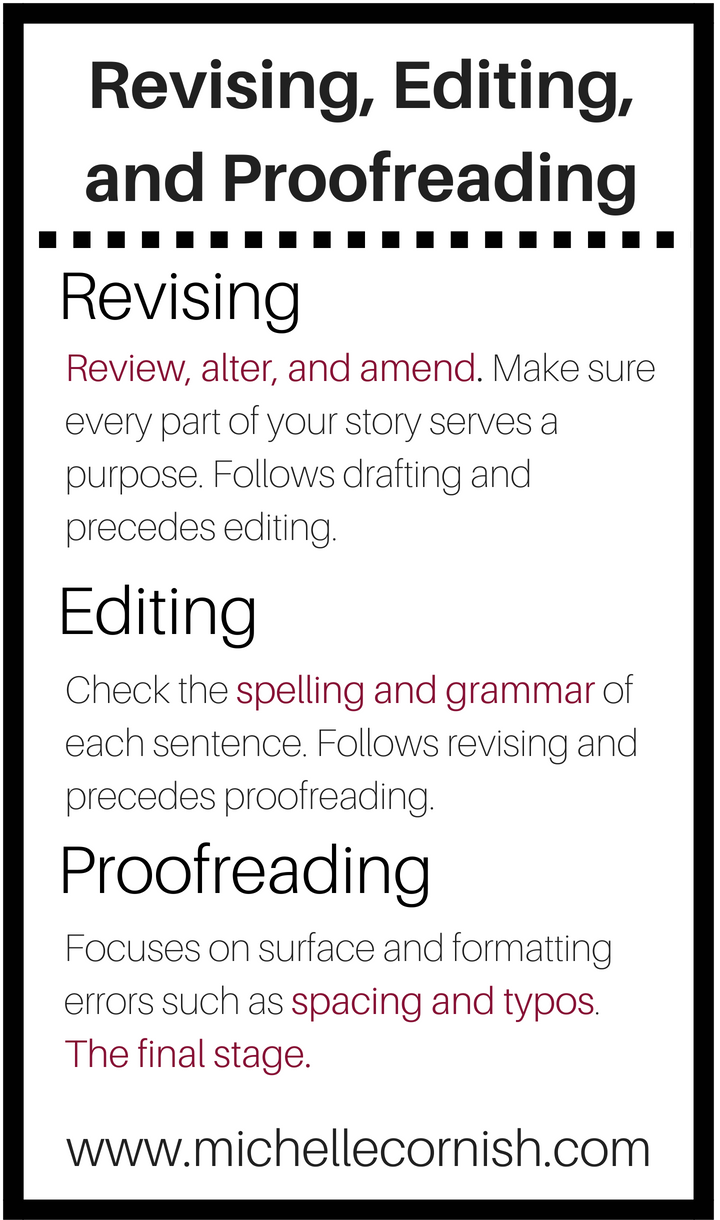 Revising, editing, and proofreading.png