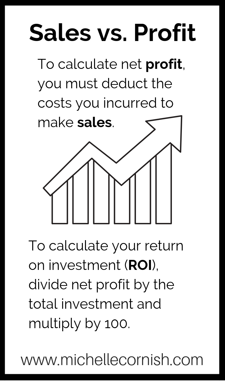 How to calculate net profit and return on investment.