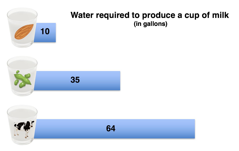 Emily is all about making charts. Water footprint data derived from research by  Mesfin Mekonnen and Arjen Ysbert Hoekstra .