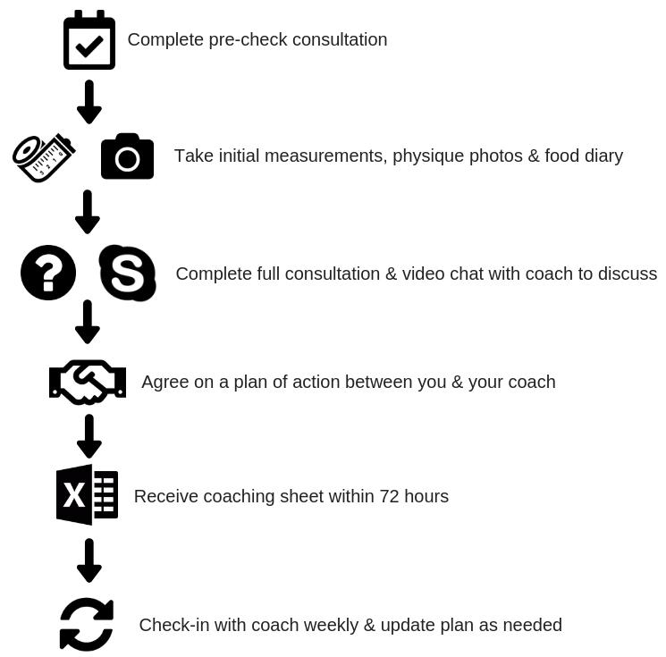 SITE- 1_1 Coaching flowchart.png