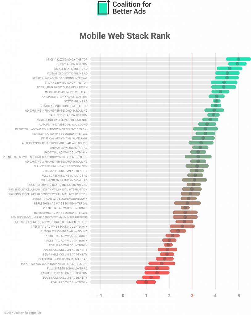 Mobile-Web-Ad-Experiences-Ranking-March-2017-814x1024.jpg