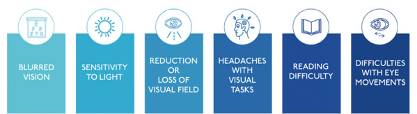 Vision-related symptoms after a concussion, from the Neuro-Optometric Rehabilitation Association