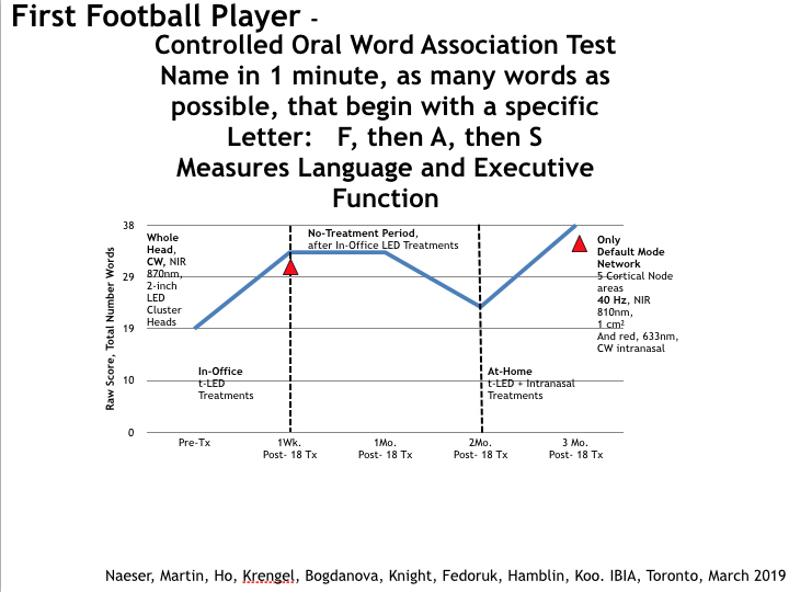 oral word association first football player.jpg