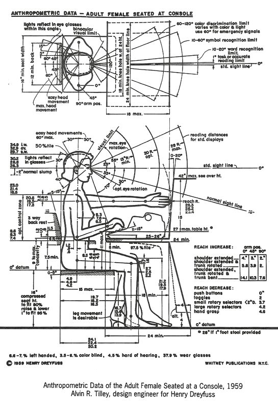 Anthropometric Data - Adult Female Seated at Console   Henry Dreyfuss, 1959