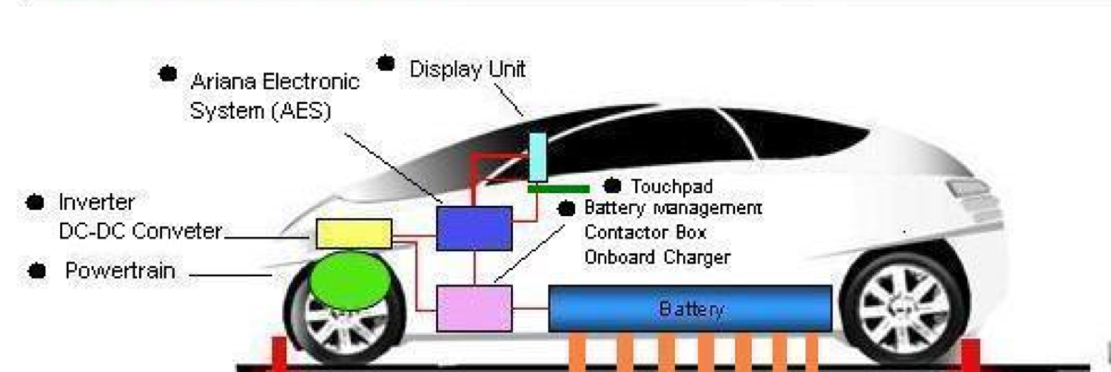 iEV Robotic Charging system - Patent NO: 028380, Date 8 Feb 2003 name's Intelligent Charging System