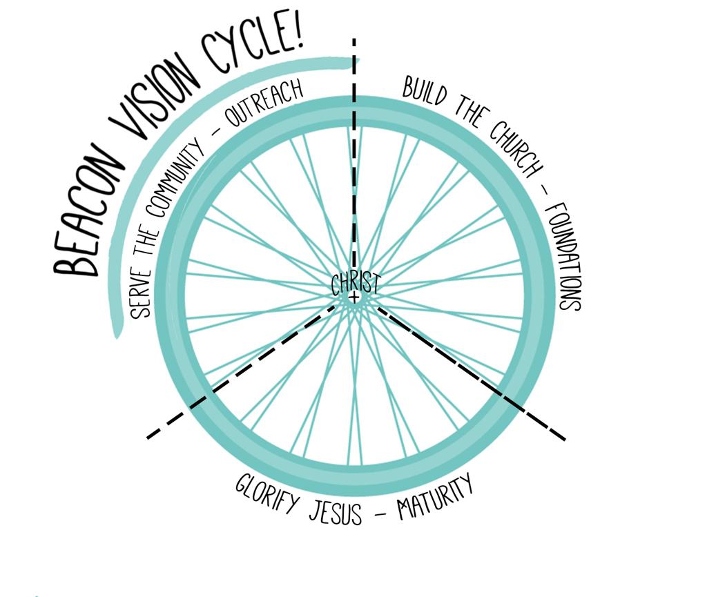 b0e97e2f21a69326-beaconvisioncycle3.jpg
