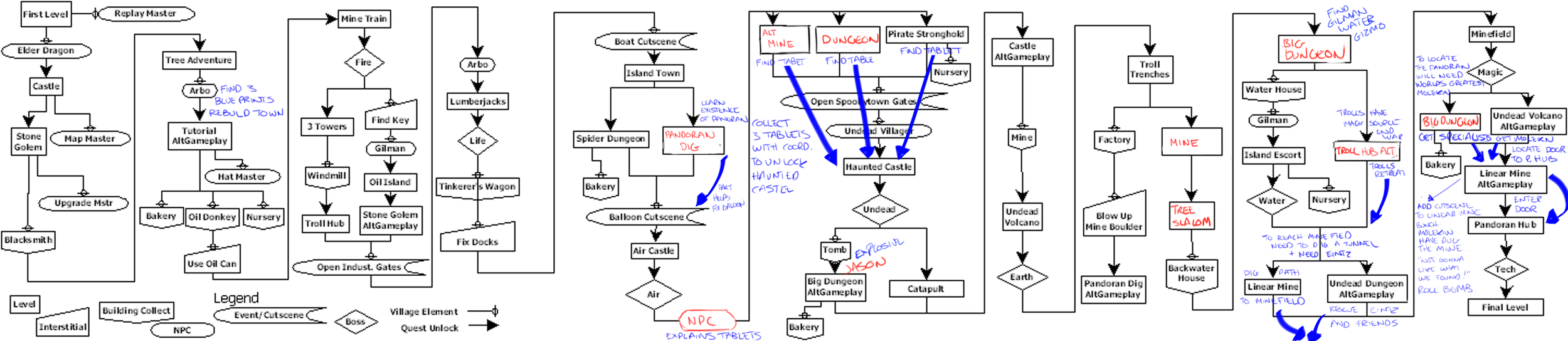Early Skylanders Dependency Chart. Changed a lot since this.