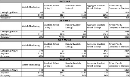 Airbnb Plus vs Standard Listing Data Chart - Three months of data comparing 1 Airbnb Plus Listing to 2 Airbnb Standard Listings all in the same condominium building, same amenities and similar design style.