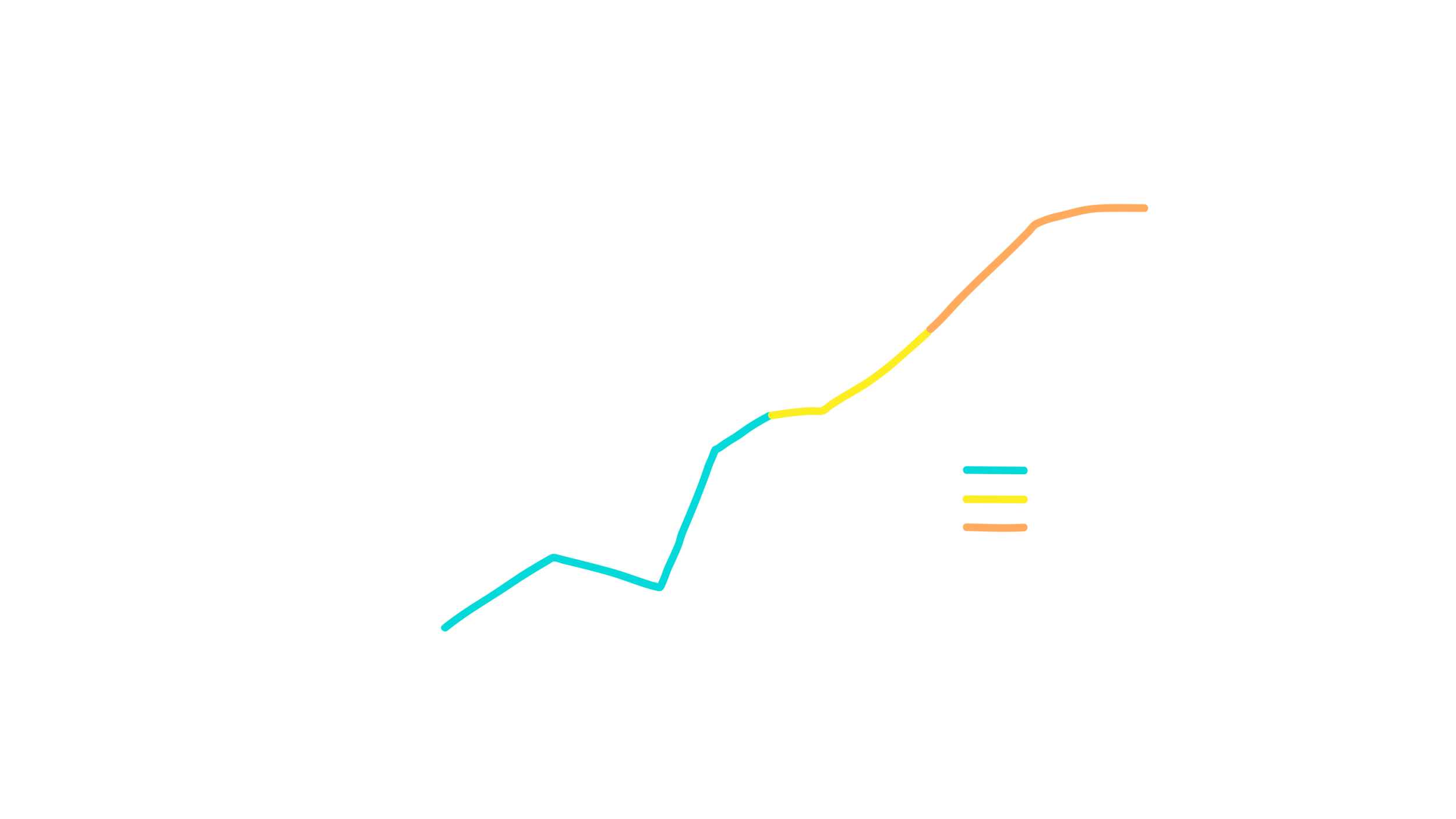 Figure 2: Forecast of number of Small Satellites to be launched over the next few years (Source: NSR, Bryce)
