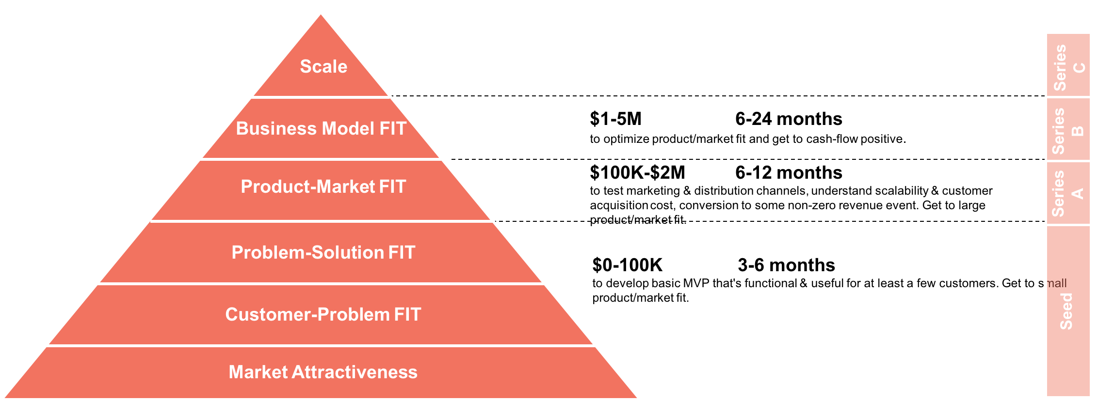 Venture Pyramid and Investment.png