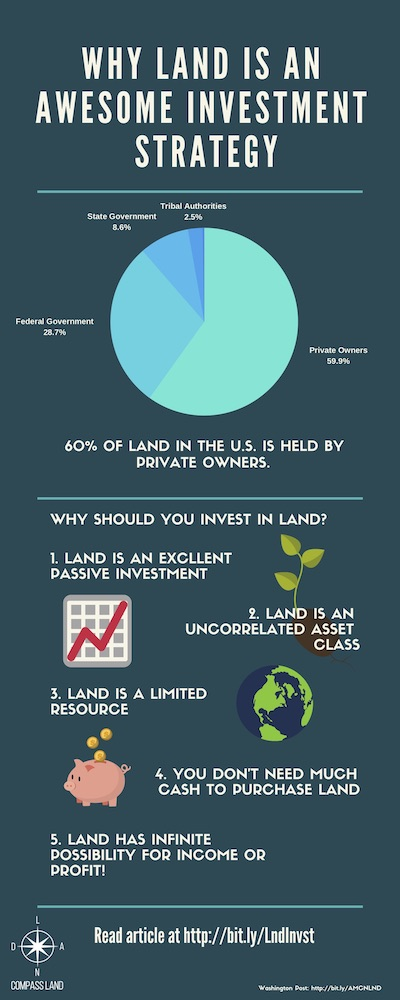 WHY LAND IS AN AWESOME INVESTMENT STRATEGY.jpg
