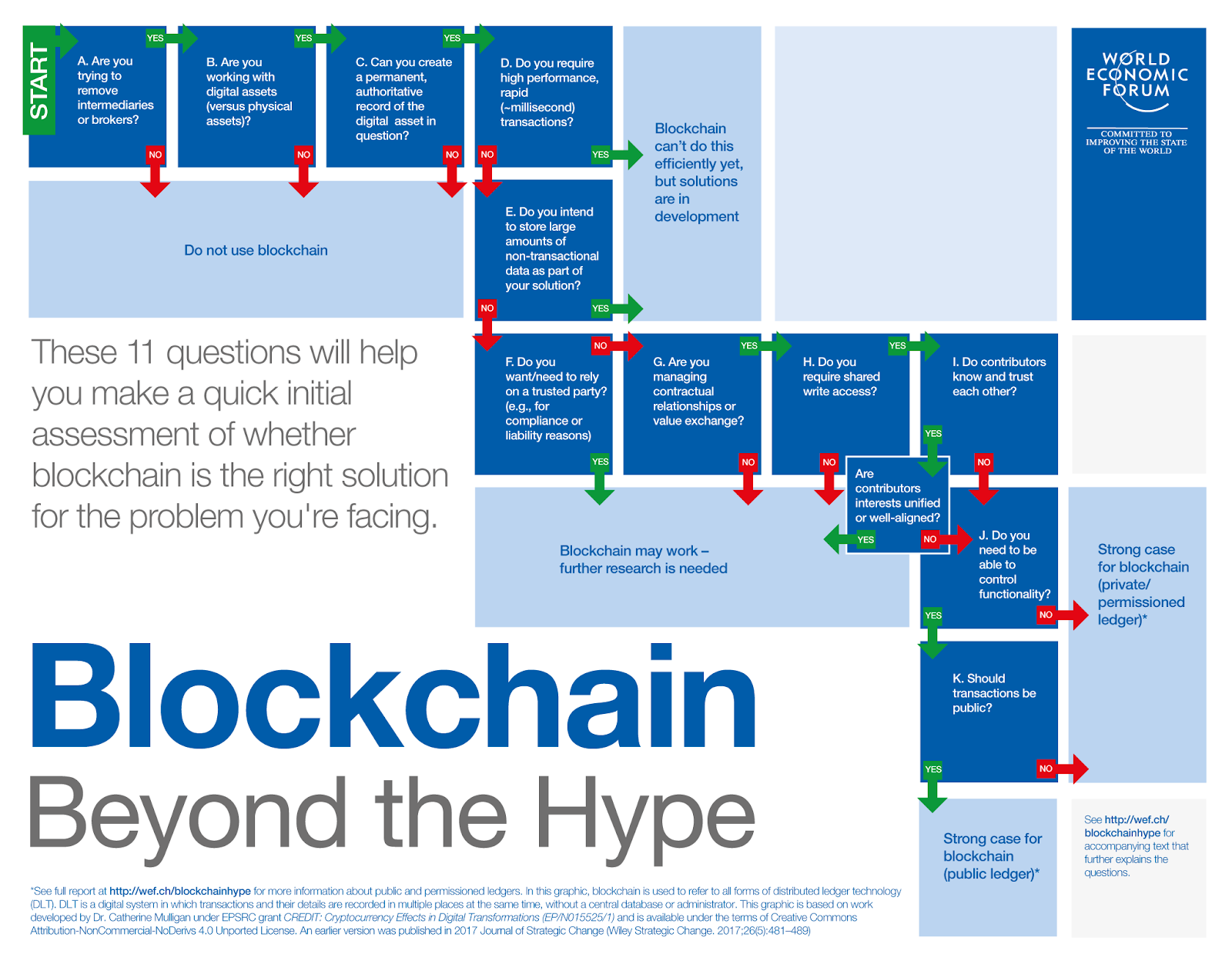 WEF: Blockchain beyond the hype    https://www.weforum.org/agenda/2018/04/questions-blockchain-toolkit-right-for-business