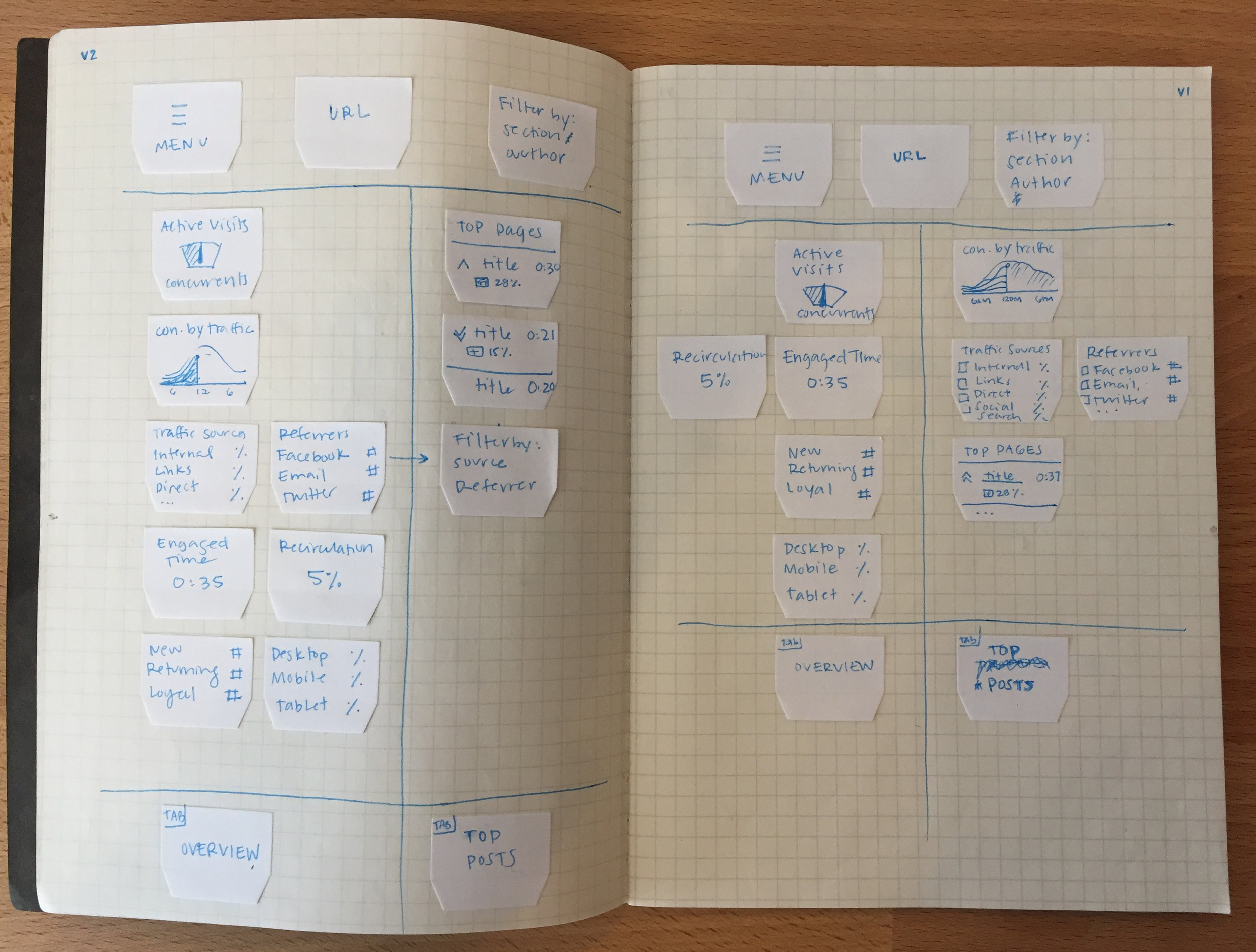 Sticky-note prototype allowed me to quickly reorganize data and page hierarchy