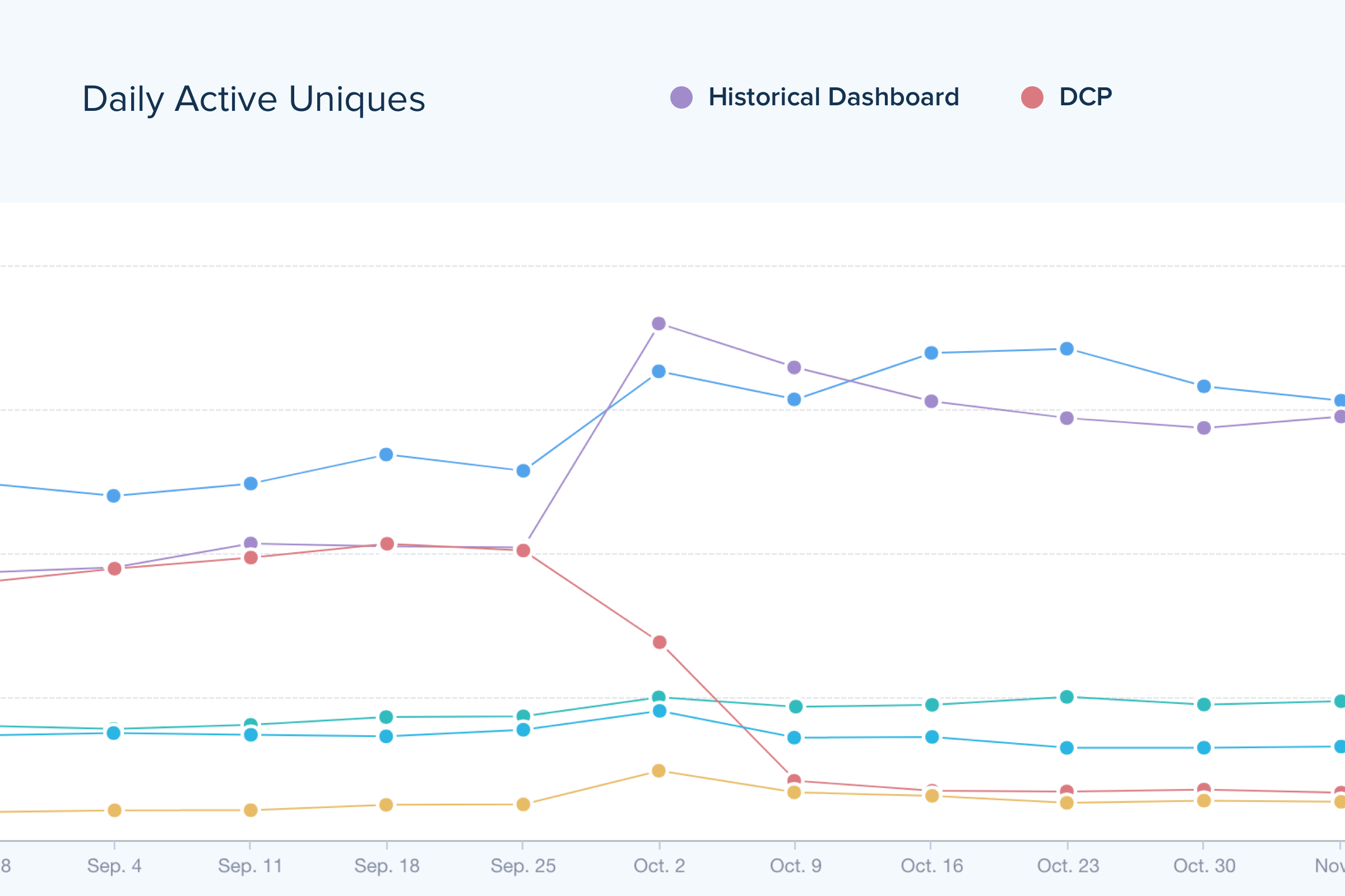 Screenshot of Mixpanel data showing the spike of Historical usage after launch in comparison to our legacy daily report that we originally wanted Historical to replace.