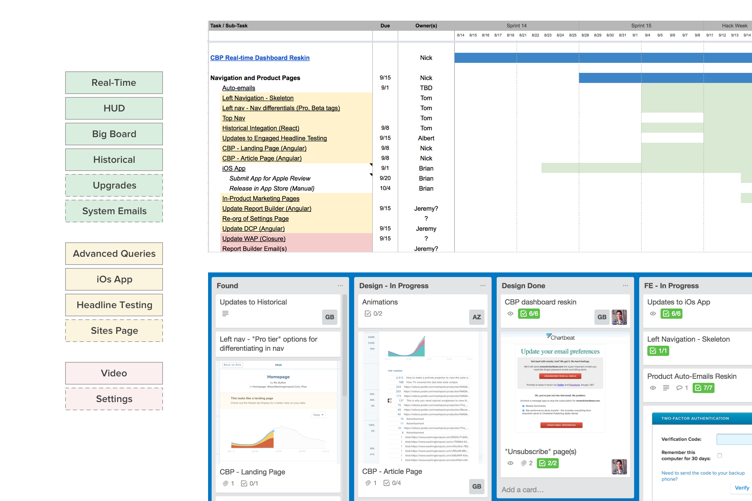 Project priorities, working docs, and team Trello board