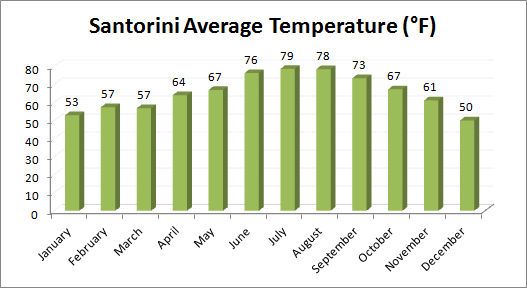 Greece Average Temp
