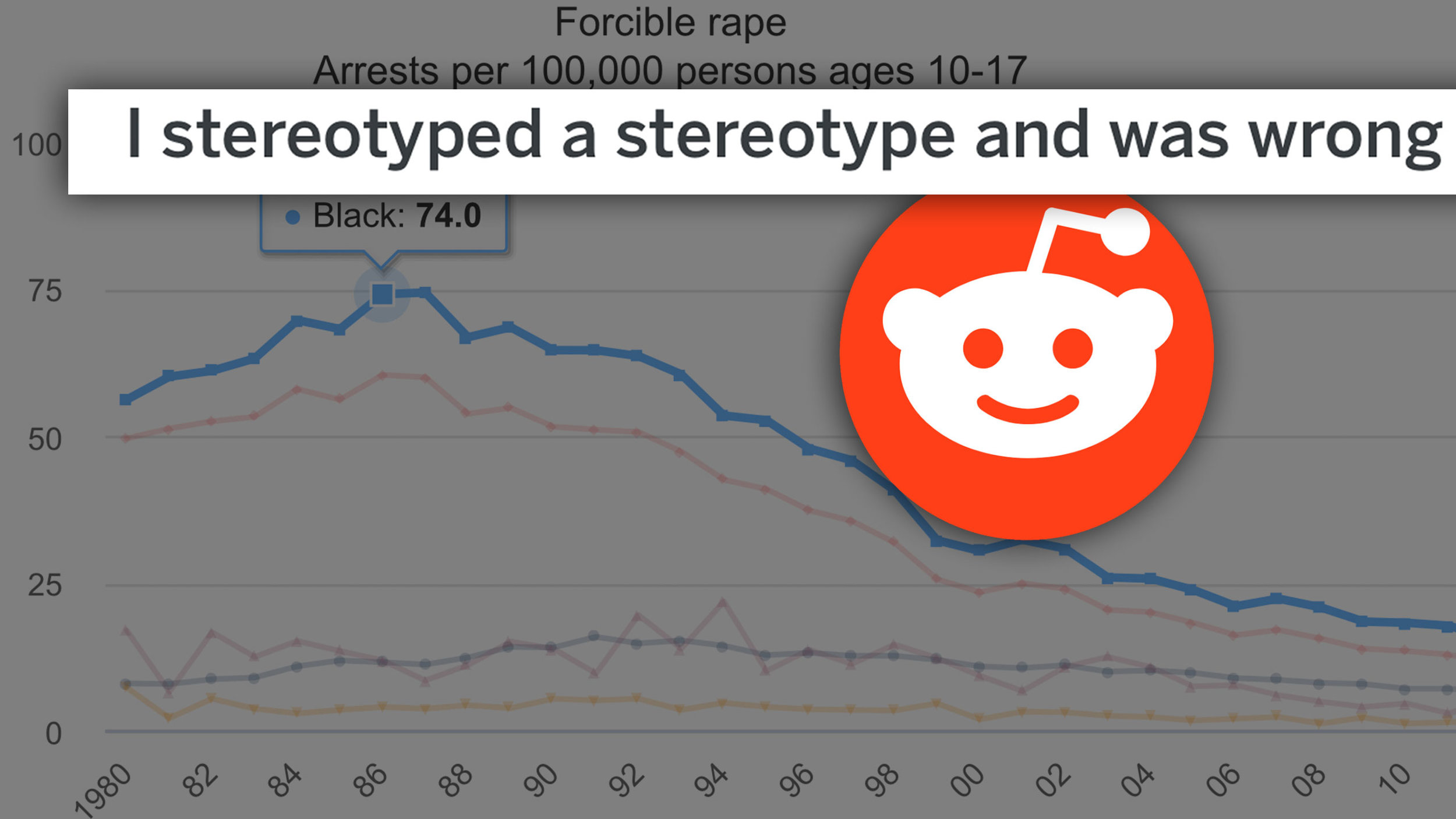 "Reddit thread: ""I stereotyped a stereotype and was wrong,"" superimposed on a graph of Juvenile Arrest Rate Trends for rape by race, 1980-2012, from the DOJ's  Office of Juvenile Justice and Delinquency Prevention"