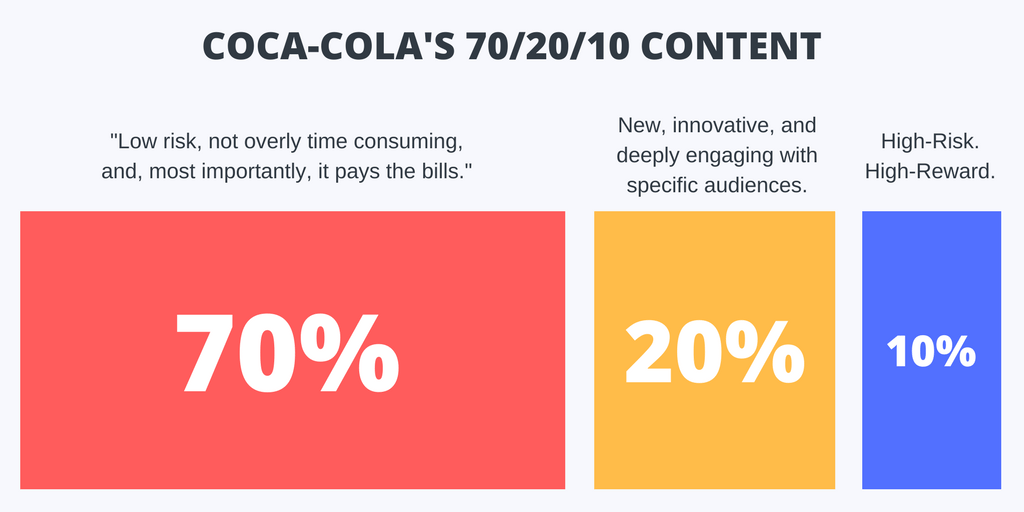 attribution to   Buffer   for the infographic
