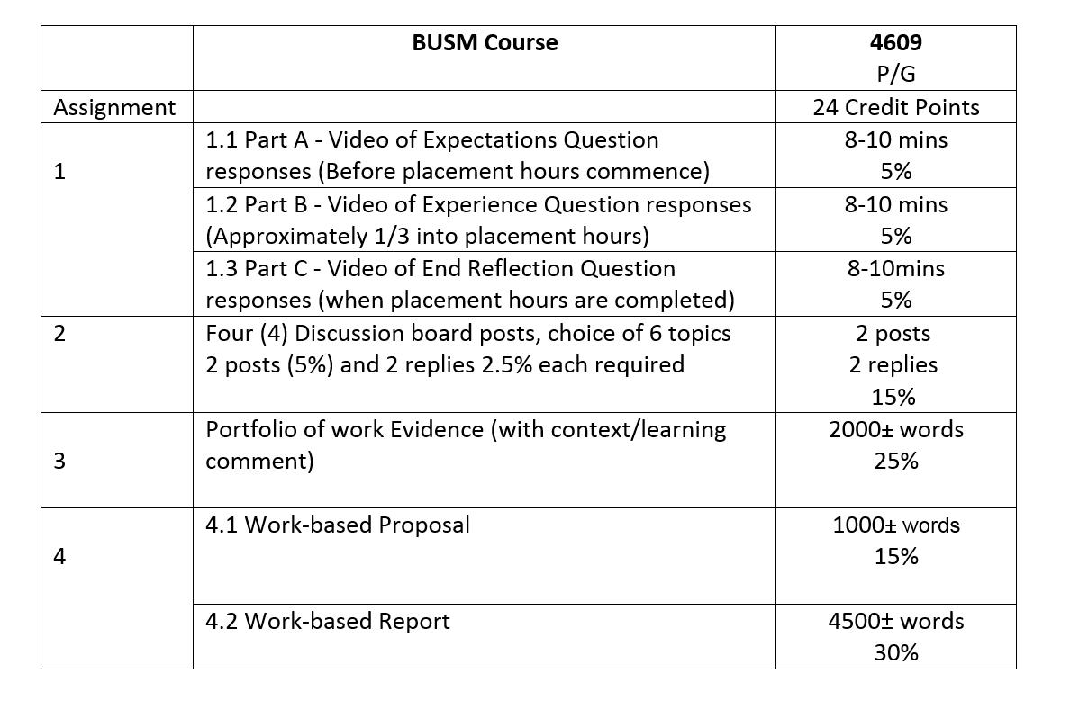 BUSM 4609 Assessment.PNG