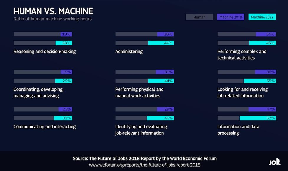 אדם מול מכונה דוח עתיד העבודה ג׳ולט.jpg